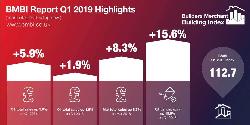 BMBI reports Sales Growth at UK Builders Merchants for Q1
